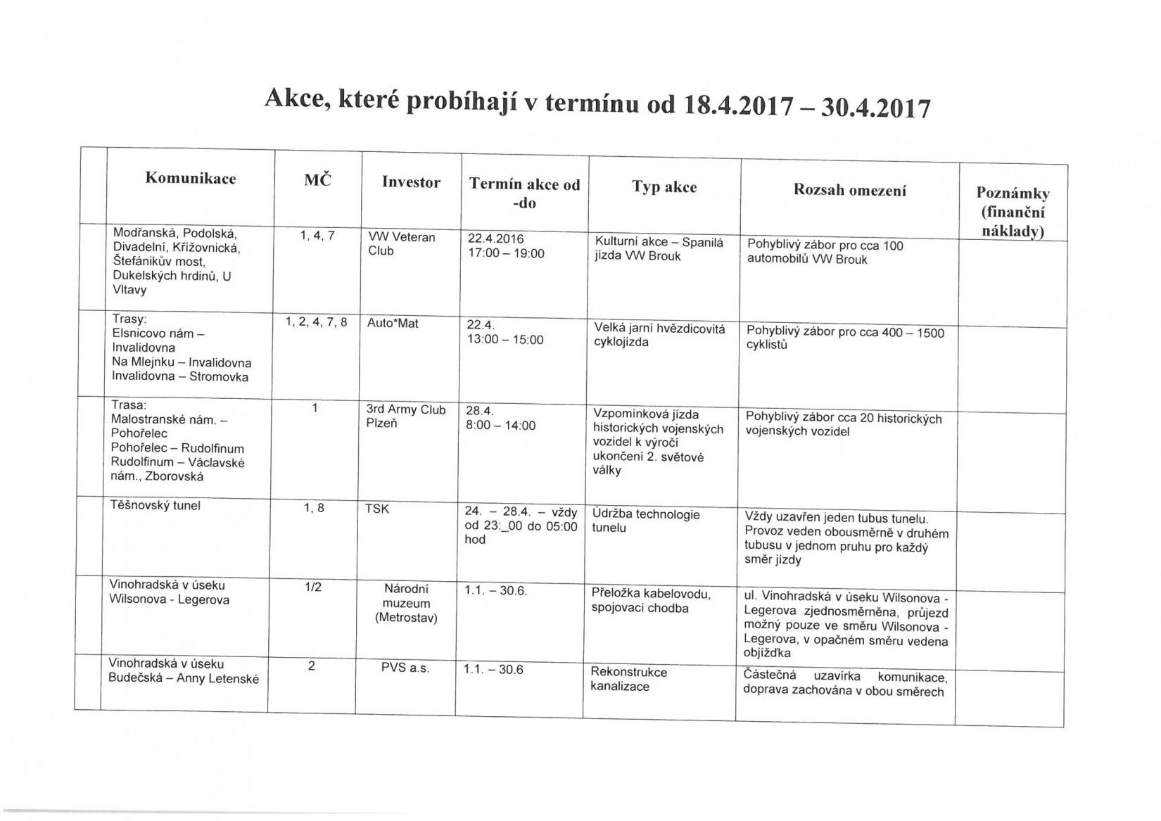Aktualizovaná tabulka dopravních omezení v hl. m. Praze od 18.4.2017 - 30.4.2017